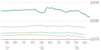 CyberHomes_Chart